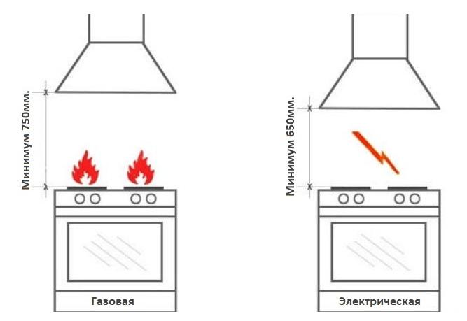 Расстояние от плиты до вытяжки на кухне